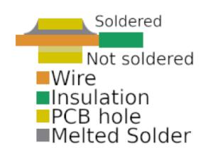 solderjoint